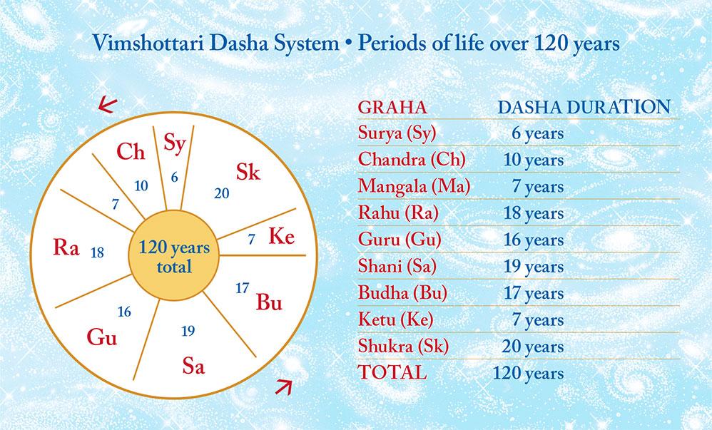 Jyotish Predictions   Maharishi Jyotish Program