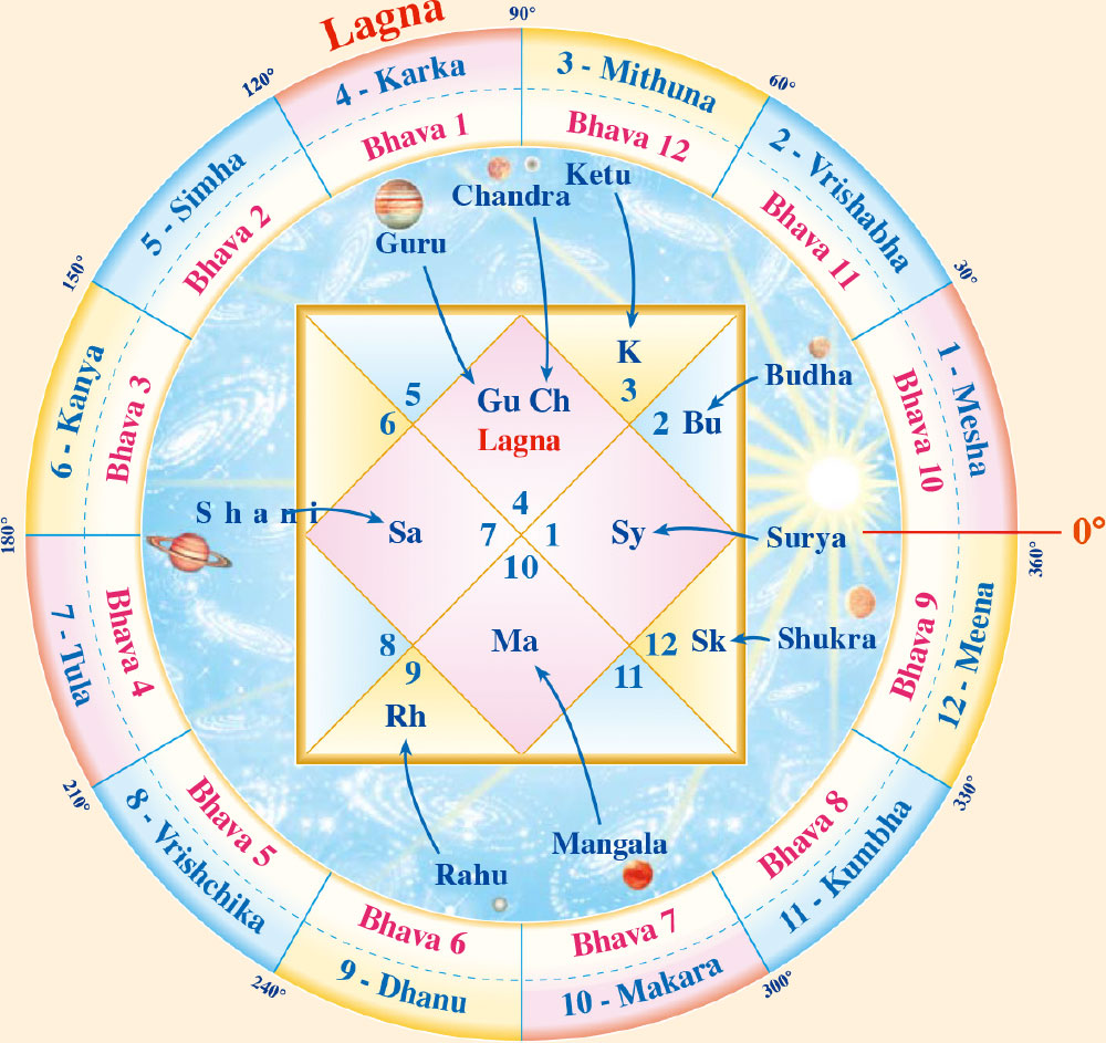 Jyotish Predictions | Maharishi Jyotish Program