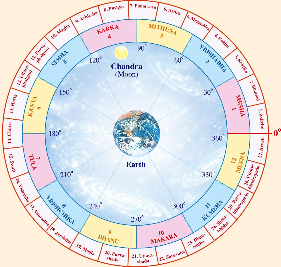 Jyotish Predictions | Maharishi Jyotish Program